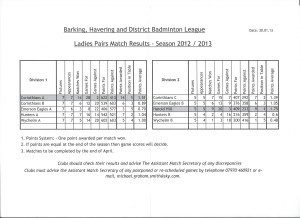 Ladies Pairs Result Tables so far